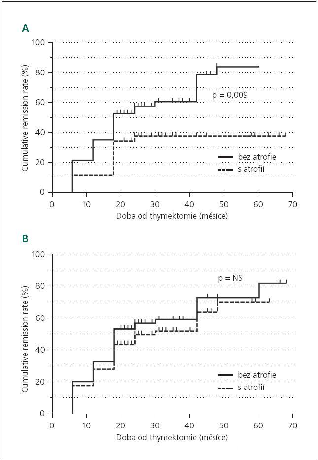 Křivky sestrojené Kaplan-Meierovou metodou znázorňující rozdíly v tendenci dosažení asymptomatického stavu (remission rate, RR) mezi pacienty s myasthenia gravis bez atrofie svalových vláken a pacienty s myasthenia gravis s atrofií vláken II. typu stanovenou exaktně morfometrií (A) a semikvantitativním subjektivním zhodnocením (B).
