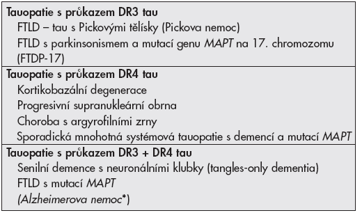 Základní dělení tauopatií
