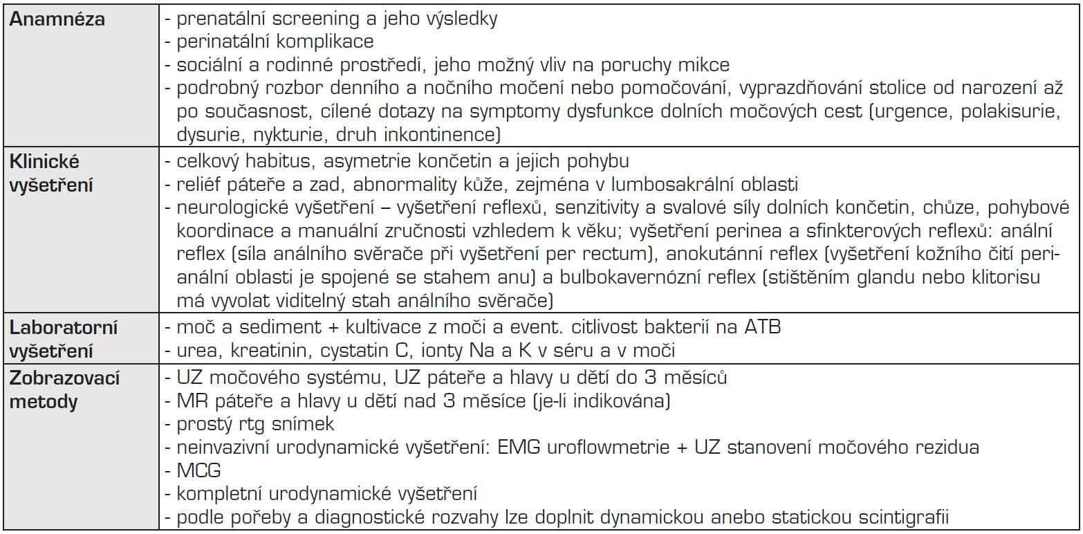 Vyšetření pacienta s neurogenním měchýřem.