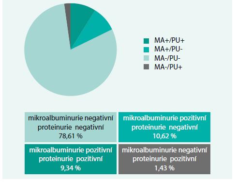 Vztah mezi pozitivitou nálezu mikroalbuminurie (MA) a proteinurie (PU)