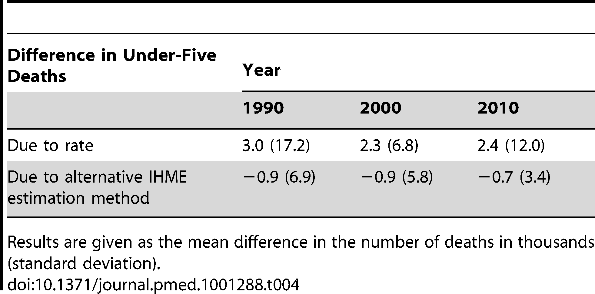 Summary of decomposition results: mean differences in under-five deaths in 1990, 2000, and 2010.
