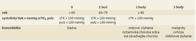 Klinické Rockallovo skóre, súčet bodov v jednotlivých v stĺpcoch pre vek, tlak krvi/pulz, komorbiditu. Tab. 1. Clinical Rockall score, total of points for age, blood pressure/pulse and comorbidity.