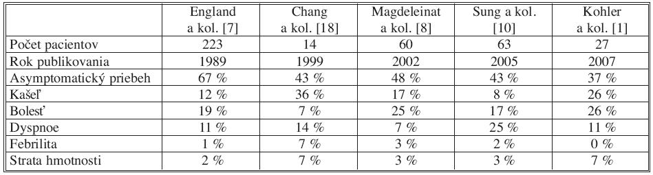 Incidencia klinických príznakov SFT popisovaná rôznymi autormi [1, 7, 8, 10, 18] Tab. 1. Incidence rates of the SFT clinical symptoms, described by various authors [1, 7, 8, 10, 18]