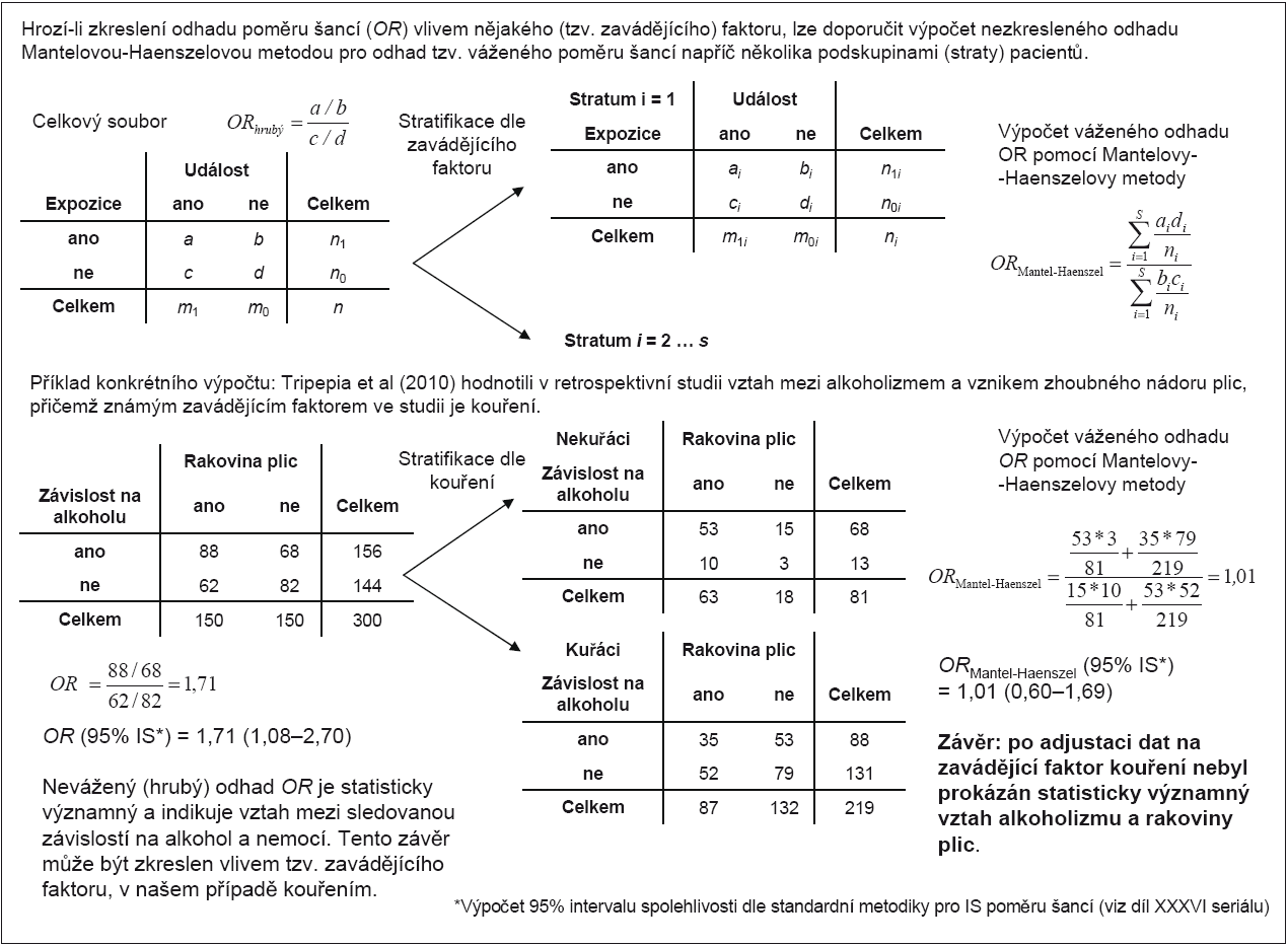 Příklad 1. Výpočet váženého poměru šancí pomocí Mantelovy-Haenszelovy metody.