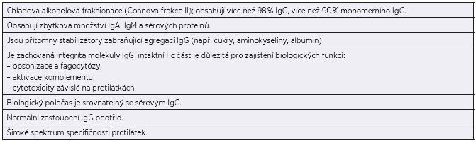 Vlastnosti intravenózních imunoglobulinů (IVIG) Table 1. Characteristics of intravenous immunoglobulins (IVIG)