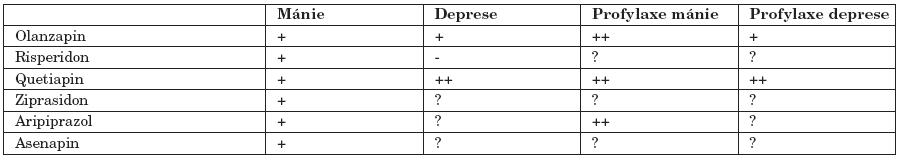 Relativní účinnost atypických antipsychotik u BP.