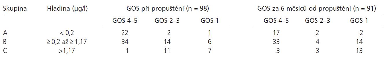 Rozdělení pacientů dle hodnoty S100B proteinu v čase 24 hod.od přijetí a výsledný klinický stav při propuštění a za 6 měsíců od propuštění.