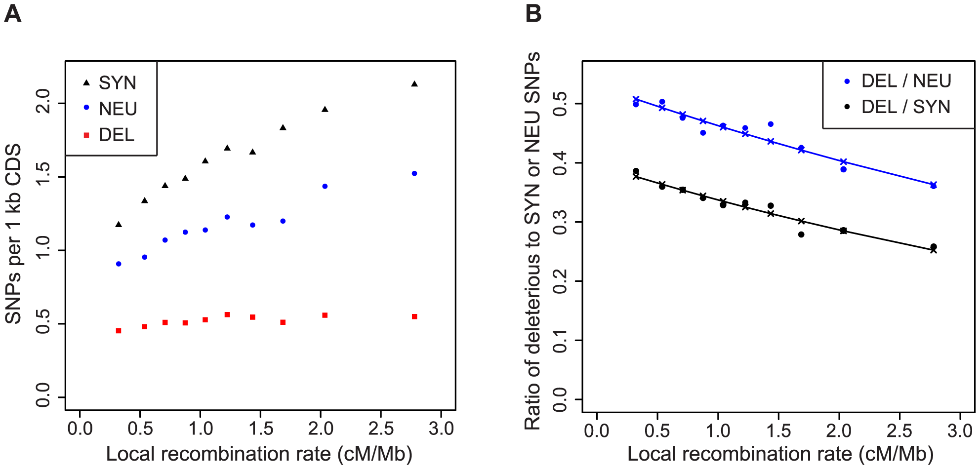 Regions of low recombination are enriched for deleterious SNPs.