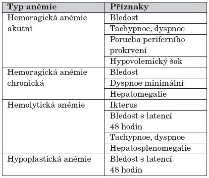 Klinické příznaky nejčastějších typů anémií u novorozence.
