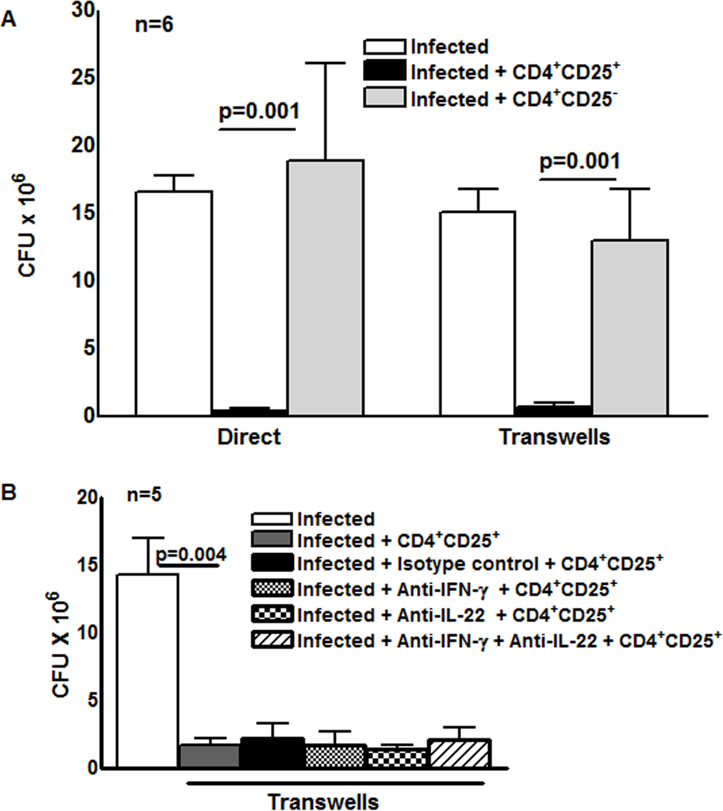 Effect of CD4<sup>+</sup>CD25<sup>+</sup>Foxp3<sup>+</sup>cells on <i>M. tb</i> growth.