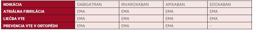 Schválené indikácie pre nové priame perorálne antikoagulanciá