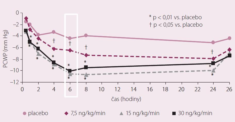 Primární cíl. Ularitid snižuje PCWP. Upraveno dle Mitrovic V, Seferovic PM, Simeunovic D et al. Eur Heart J 2006; (27): 2823–2832.