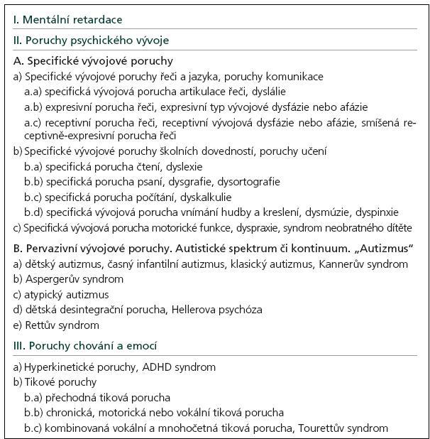 Neurovývojové poruchy, základní přehled.