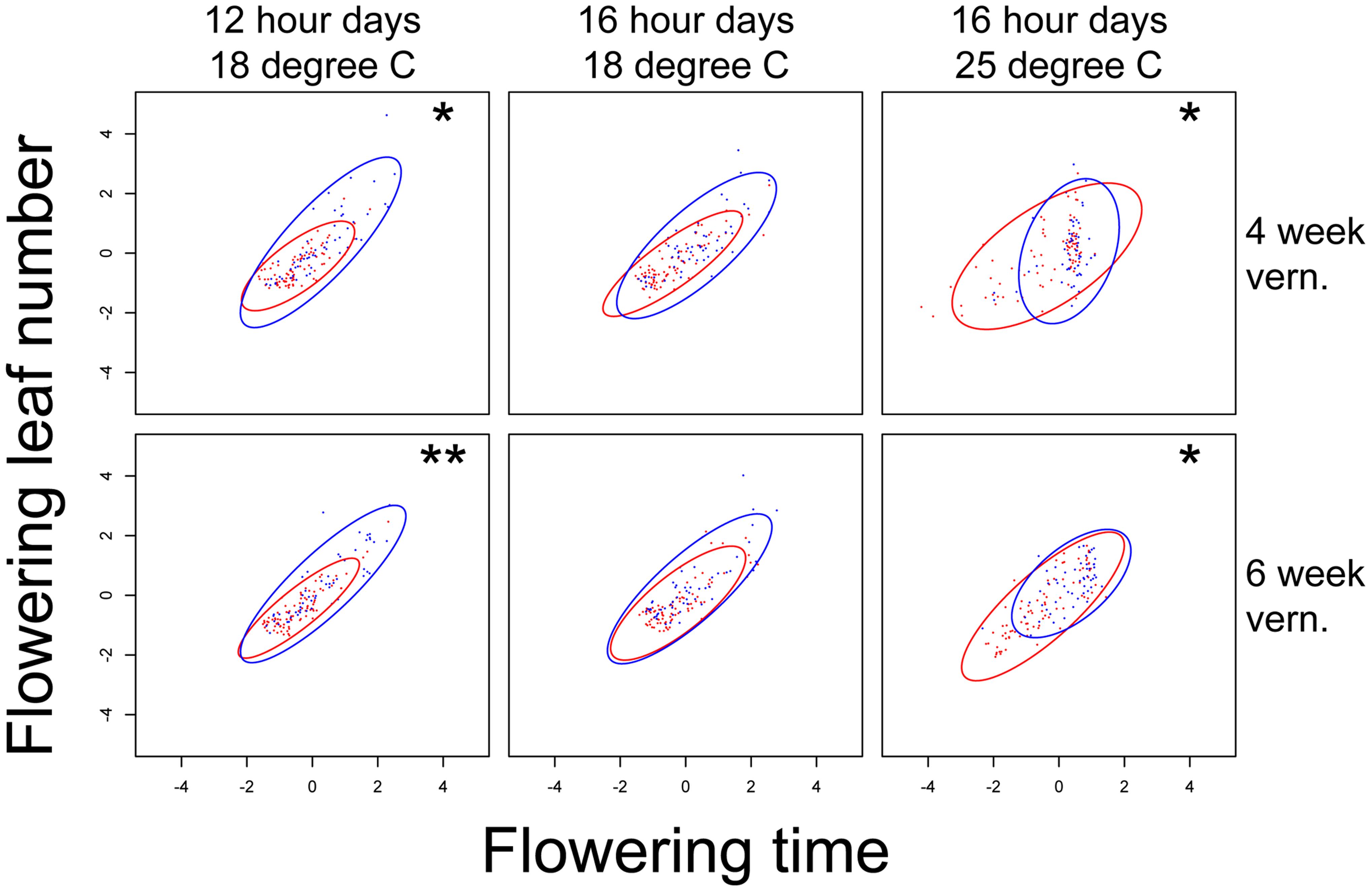 <i>nFT</i> effect on the structure of covariance between standardized flowering time and leaf number when flowering in each of the six environments.