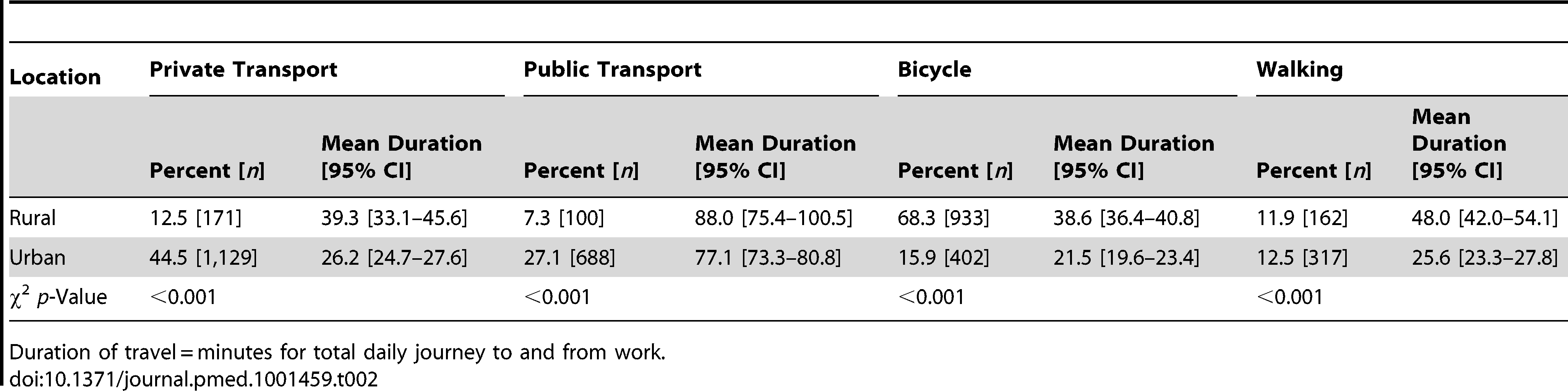 Percent using different travel modes to work and duration of travel in urban and rural dwellers.