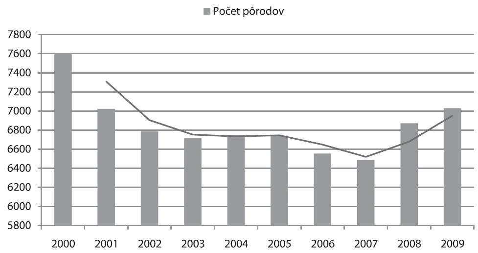 Trend pôrodnosti v Žilinskom kraji (2000-2009)