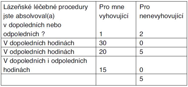 Léčebné procedury