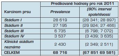 Predikce incidence, prevalence a léčby, které na podkladě dat Národního onkologického registru provádí Institut biostatistiky a analýz Masarykovy univerzity v Brně