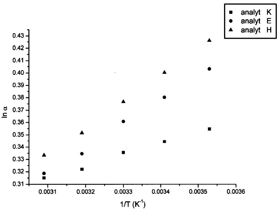 Van't Hoffove závislosti ln k<sub>i</sub> od 1/T pre vybraté analyty. Chirálna kolóna MTAG, mobilná fáza MP6, ďalšie podmienky separácie sa uvádzajú v experimentálnej časti.