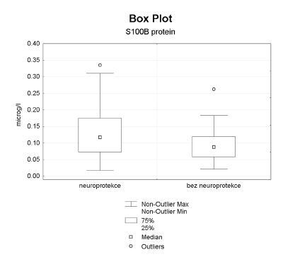 S100B protein Signifikantně vyšší hodnoty ve sledovaném souboru (p < 0,0182)