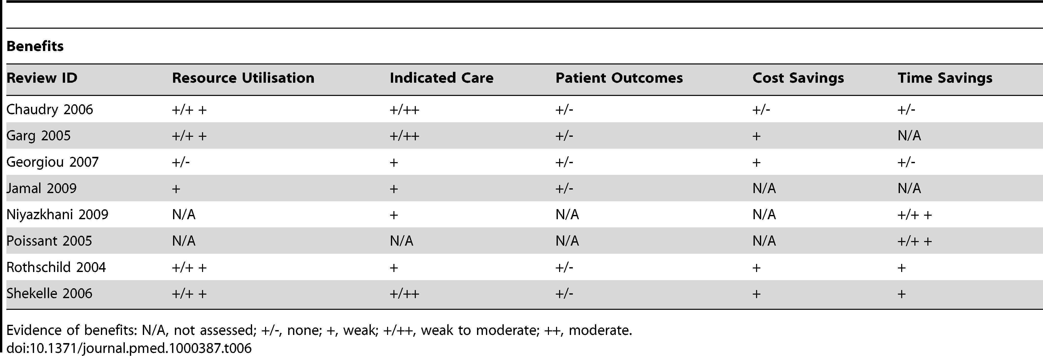 Evidence of benefits associated with CPOE.