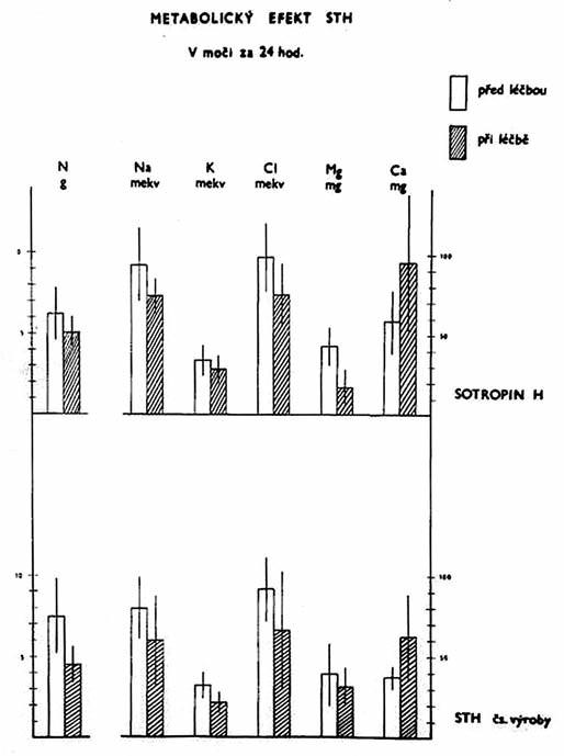 Srovnání účinků růstového hormonu naší výroby a Sotropinu H.