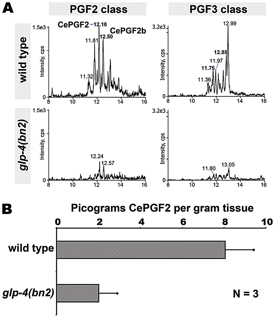 Prostaglandins in adult wild type and germline-deficient <i>glp-4</i> mutants.