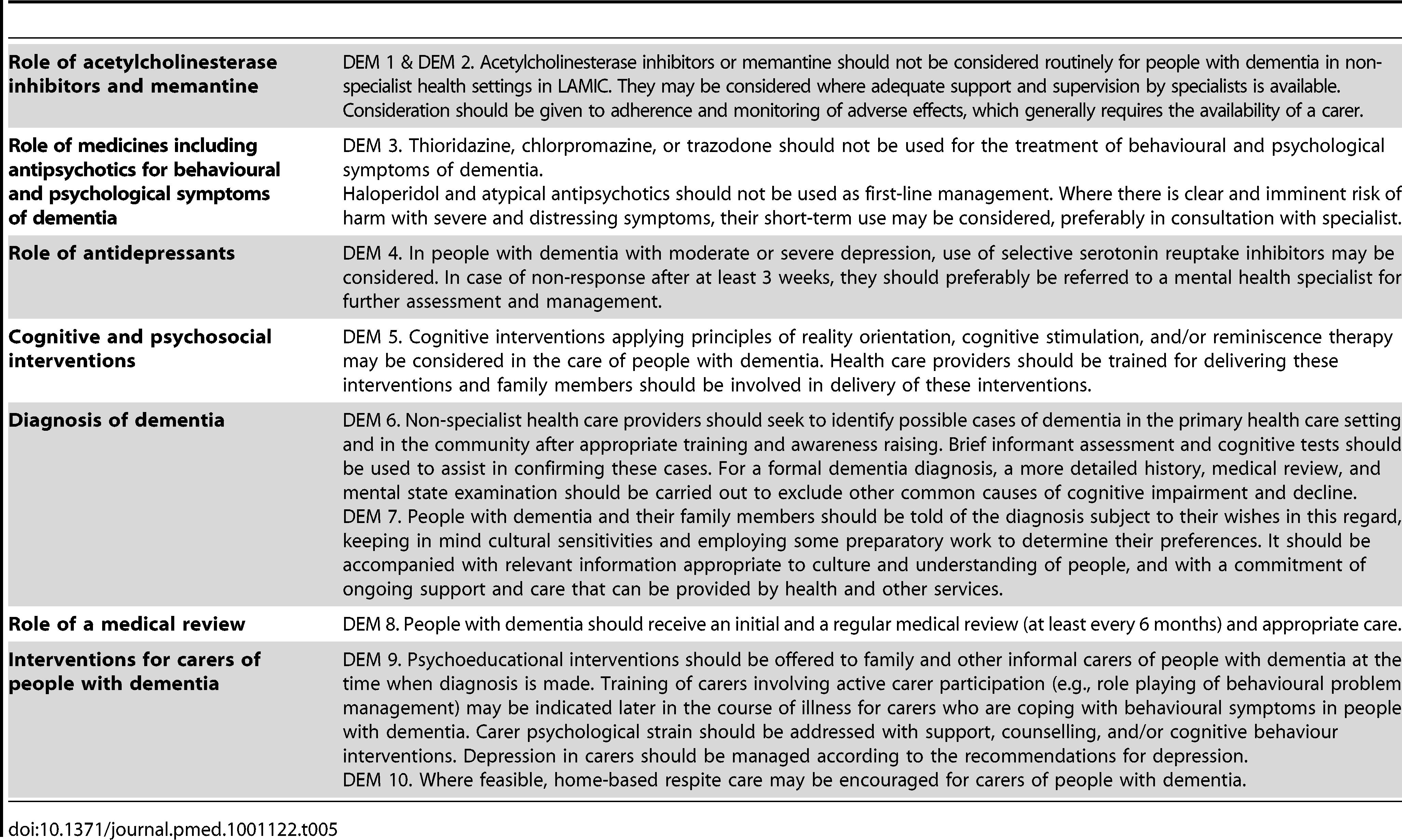 Abridged recommendations for dementia (DEM 1–10).