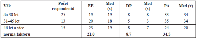 Věk, počty respondentů, získané průměrné hodnoty faktorů a jejich normativní skóry
