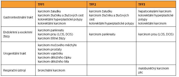 Výskyt TFF u nádorových onemocnění
