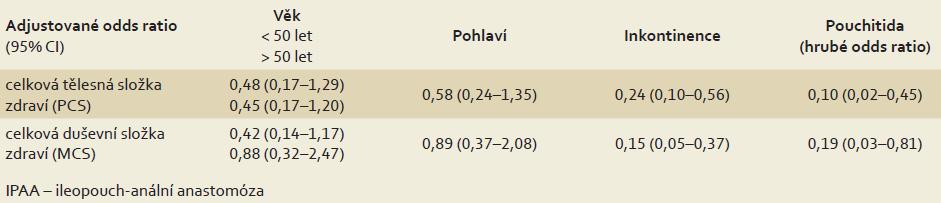 Multivariantní regresní analýza adjustovaná pro věk, pohlaví a inkontinenci u 118 nemocných po IPAA. U chronických pouchitid byl pro malý počet nemocných proveden jen výpočet crude odds ratio pro celkovou tělesnou složku zdraví a celkovou duševní složku zdraví. Tab. 4. Multivariate regression analysis adjusted for age, sex and incontinence in 118 patients after IPAA. Due to the small number of patients, a calculation of the crude odds ratio for the overall physical component of over all health and mental health component was done for chronic pouchitis.