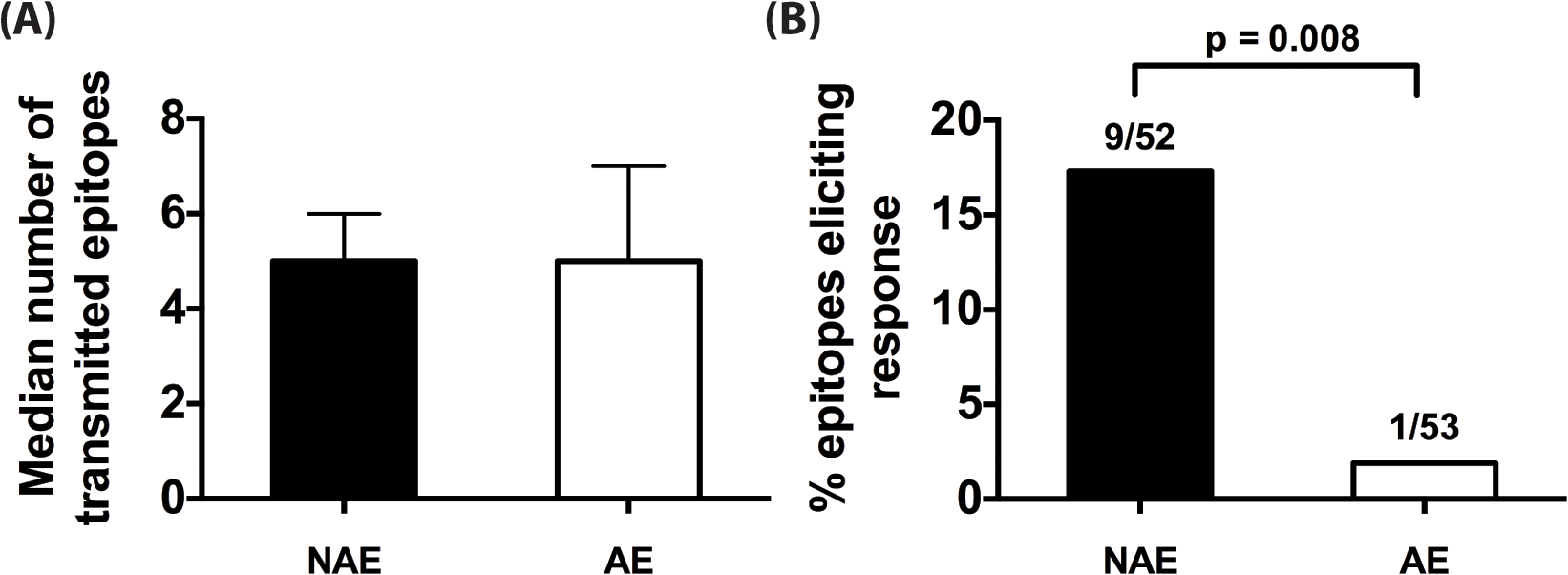 CD4<sup>+</sup> T cell adapted epitopes (AE) are poorly immunogenic during acute infection.