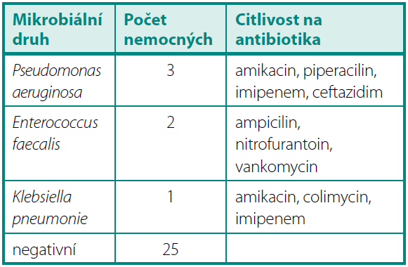 KBÚ > 10<sup>6</sup> 3 měsíce po operaci Table 3. Quantitative bacteriuria > 10<sup>6</sup> 3 months after operation