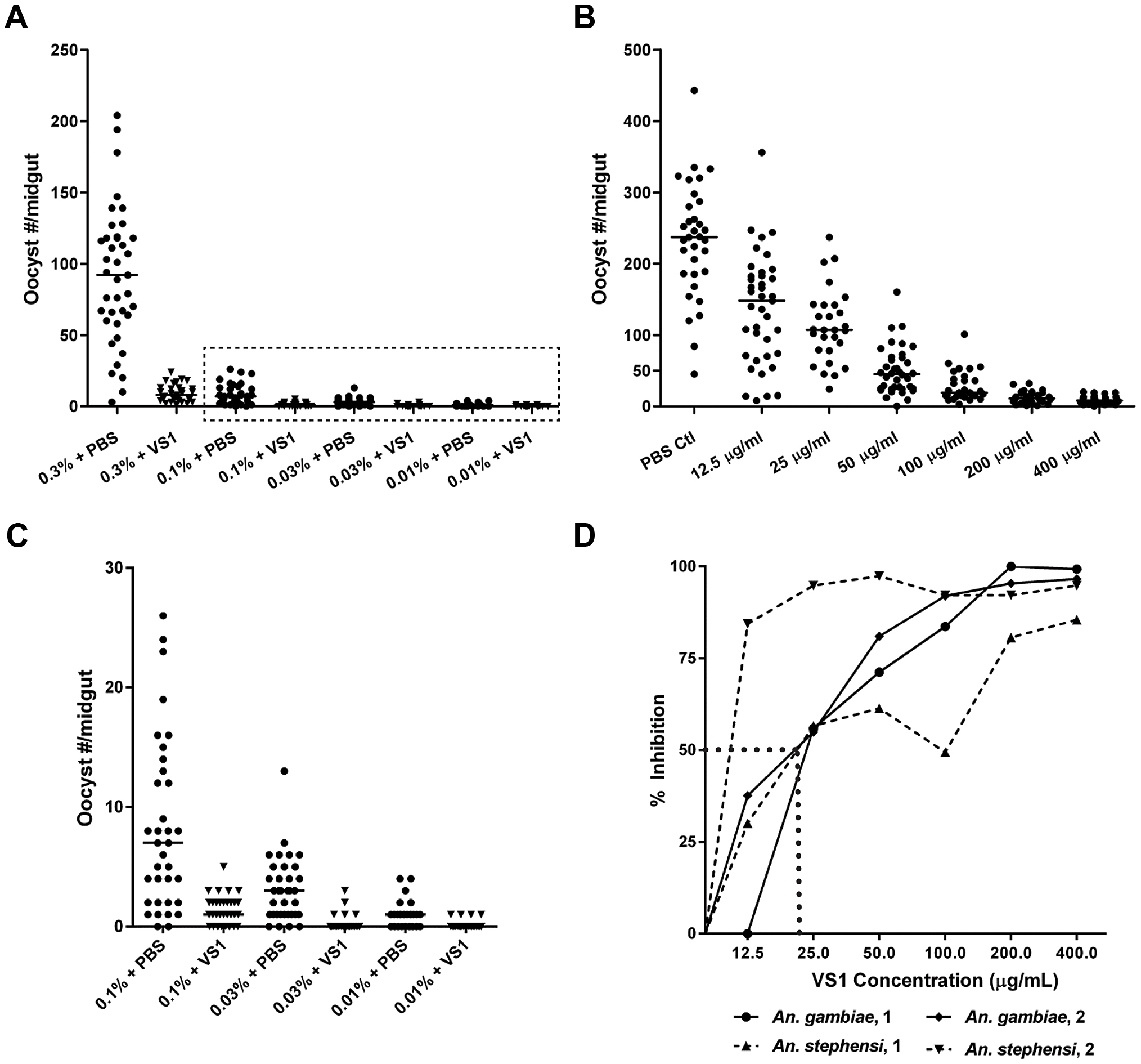 Dose-ranging experiments demonstrate consistent dose-response relationships between gametocytemia, VS1, and percent inhibition of <i>Plasmodium</i> infection.