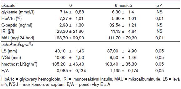 Výsledky 6měsíční studie s ramiprilem u hypertoniků a diabetiků.