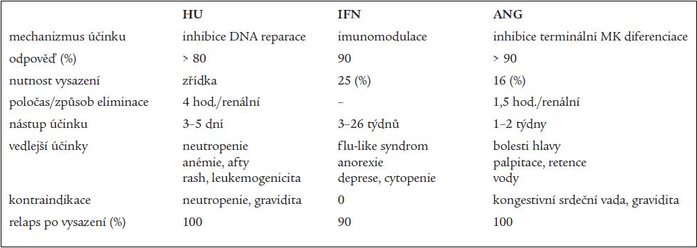Srovnání základních léků s tromboreduktivními účinky.