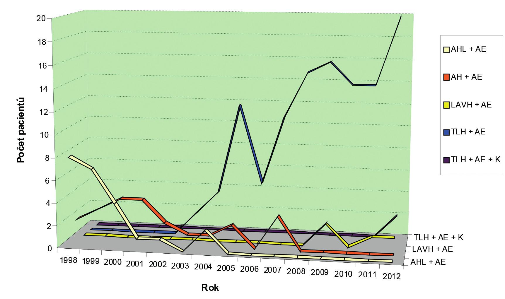 Počet hysterektomií v jednotlivých letech podle operačního přístupu