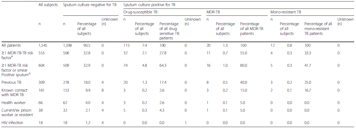 Study participant risk factors and microscopy and culture/drug-susceptible tuberculosis results