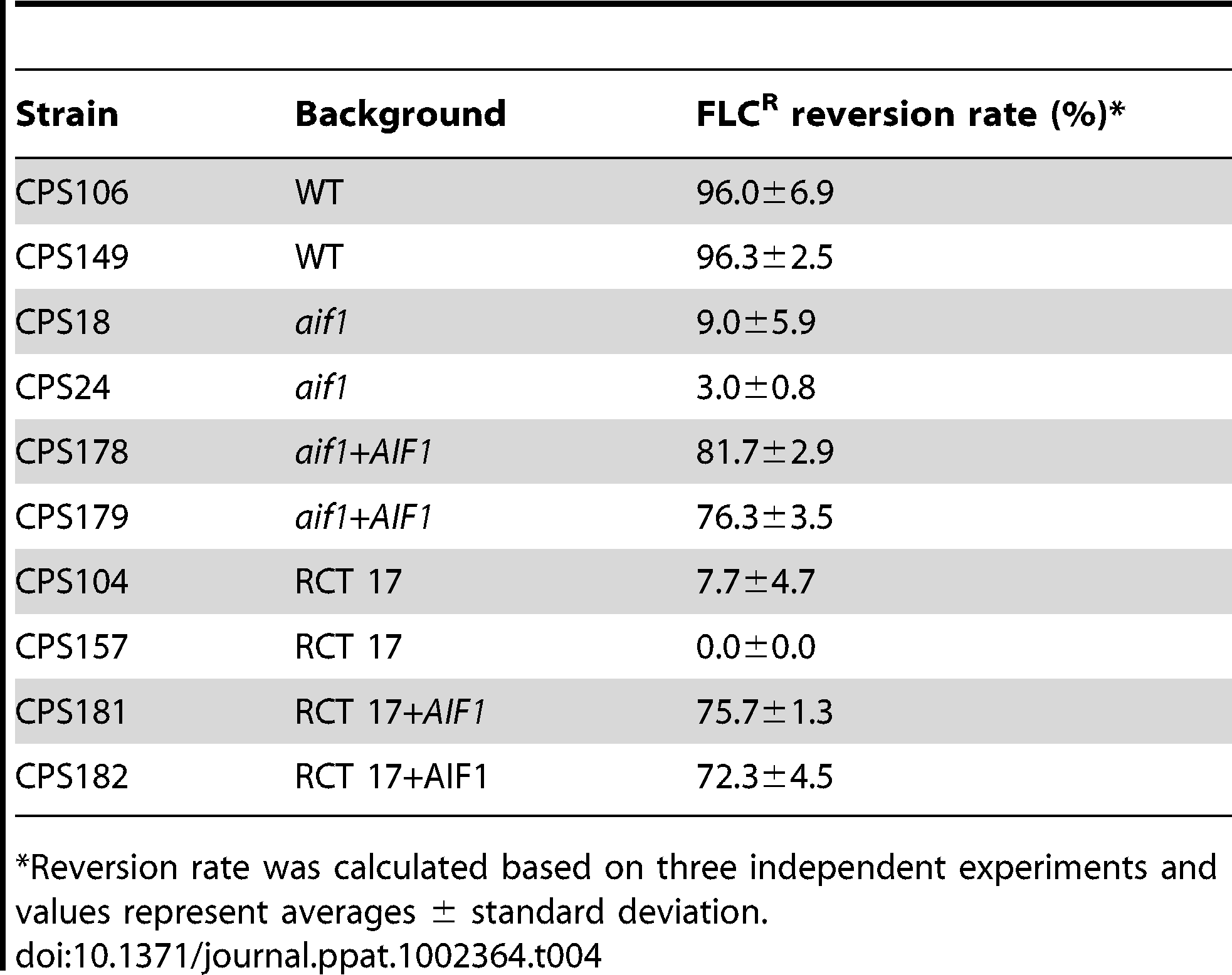 Reversion rates of resistance to FLC after 20 generations