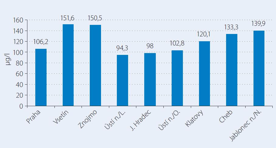 Jodurie ve vybraných regionech ČR – děti (n = 2 314).
