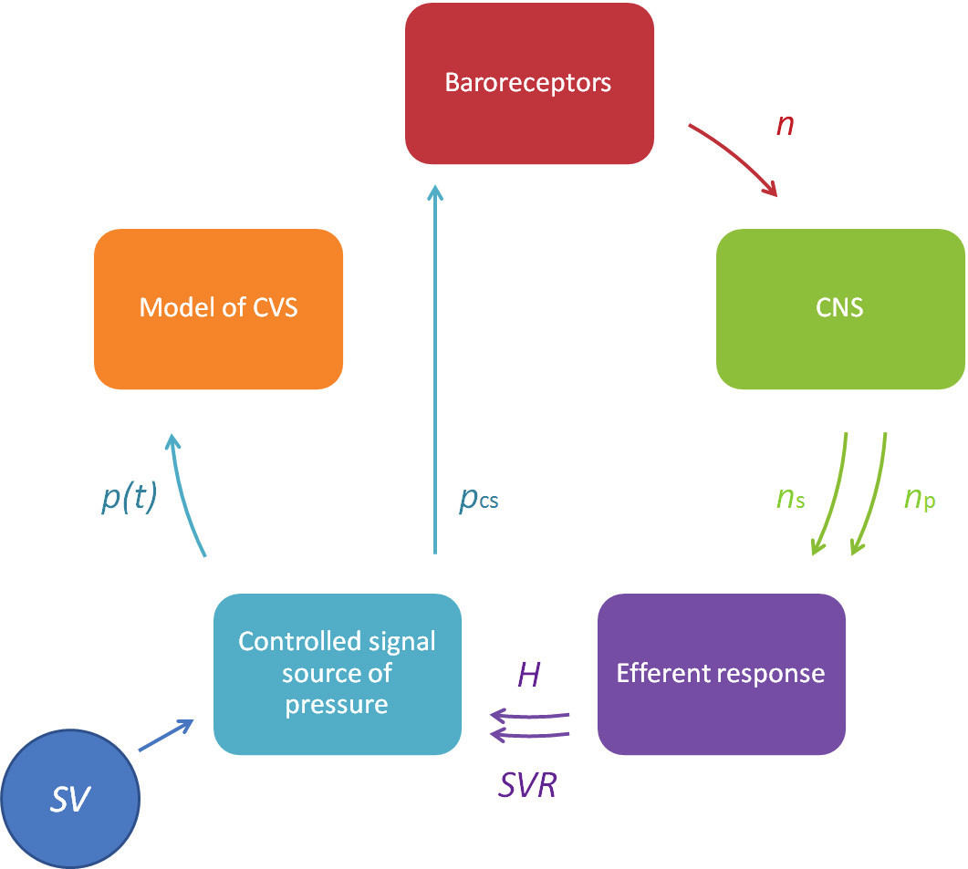 Fig. 3: Functional connection of regulation units