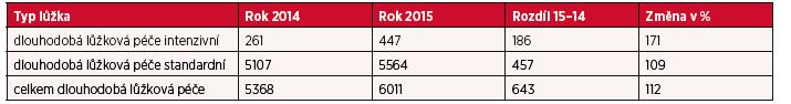 Přehled počtu lůžek dle formy poskytované péče – dlouhodobá péče v období 2014–2015