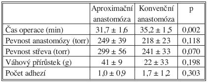 Porovnání výsledků mezi aproximační a standardní střevní anastomózou. Pro hodnocení je použitý test Anova, při hladině statistické významnosti p < 0,05, (data jsou uvedena jako průměr ± SD)