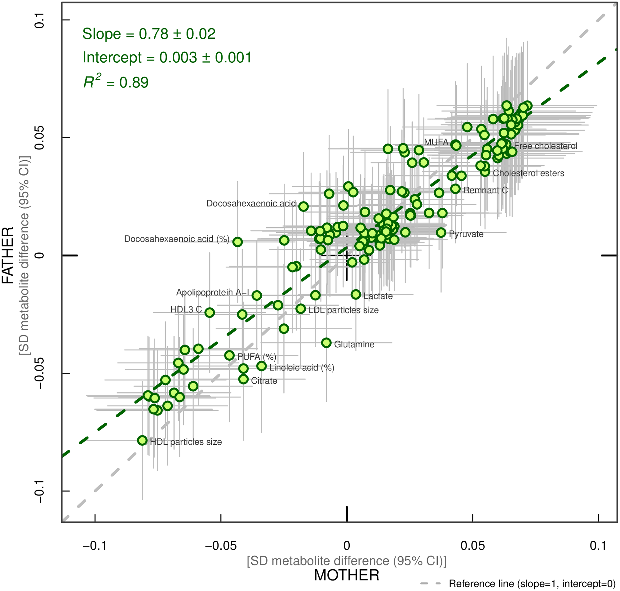 Linear fit between paternal and maternal models (green dashed line).