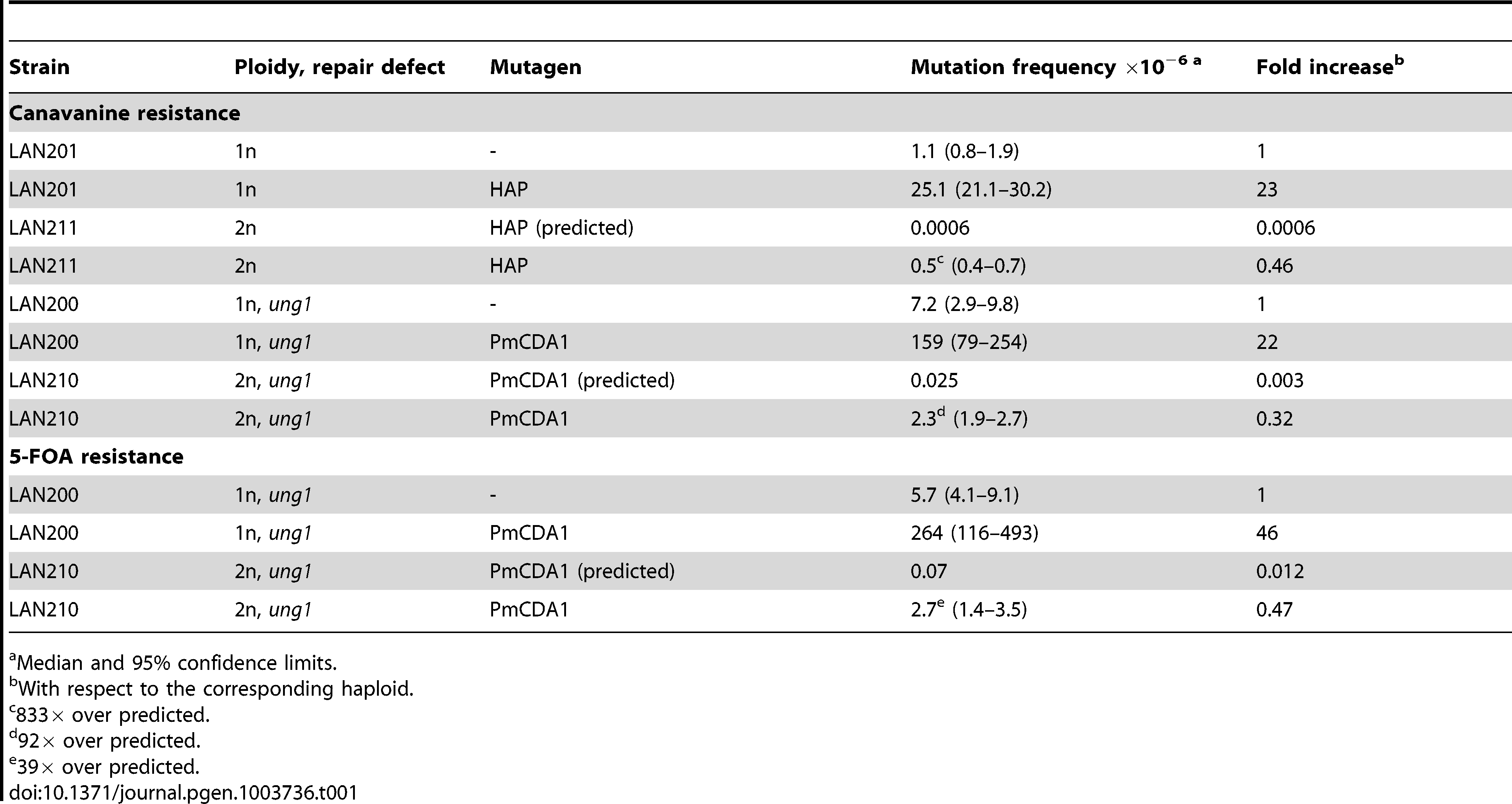 Both HAP and PmCDA1 induce significantly more mutants than expected in diploid strains.