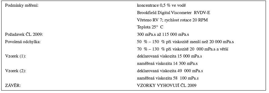 Stanovení zdánlivé viskozity karbomerů dle ČL 2009