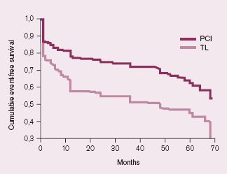 Kaplanova-Meierova křivka výskytu kombinovaného cíle ve studii PRAGUE 2 (přežití, bez CMP, bez recidivy IM, bez revaskularizace).