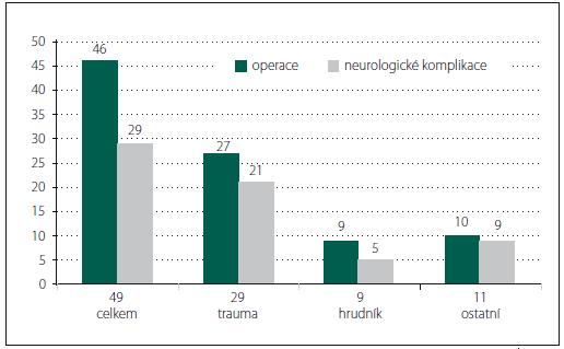 Počet nemocných s dekubity a neurologickými komplikacemi v anamnéze.