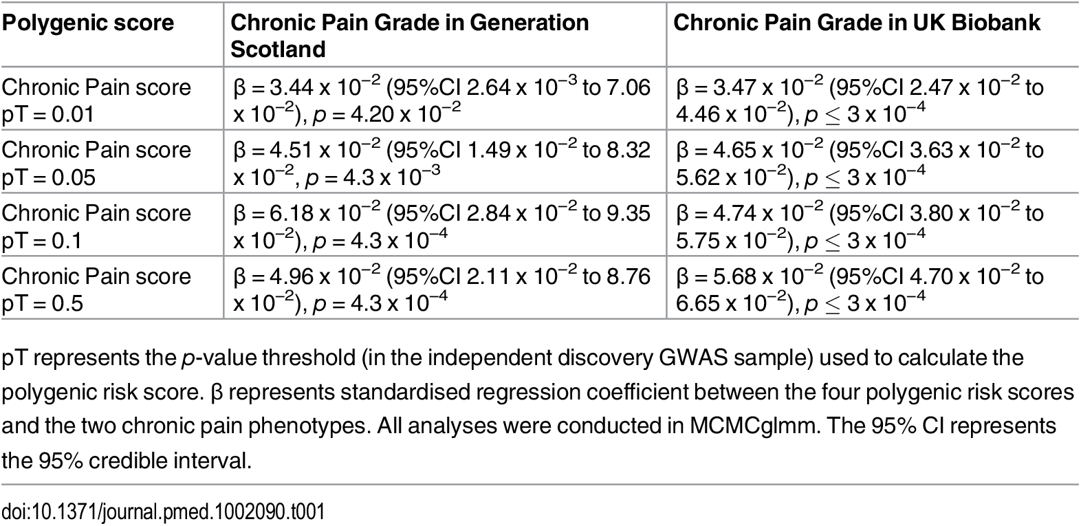 The association between Pfizer-23andMe–derived polygenic profiles scores for chronic pain and chronic pain in GS:SFHS and UK Biobank.