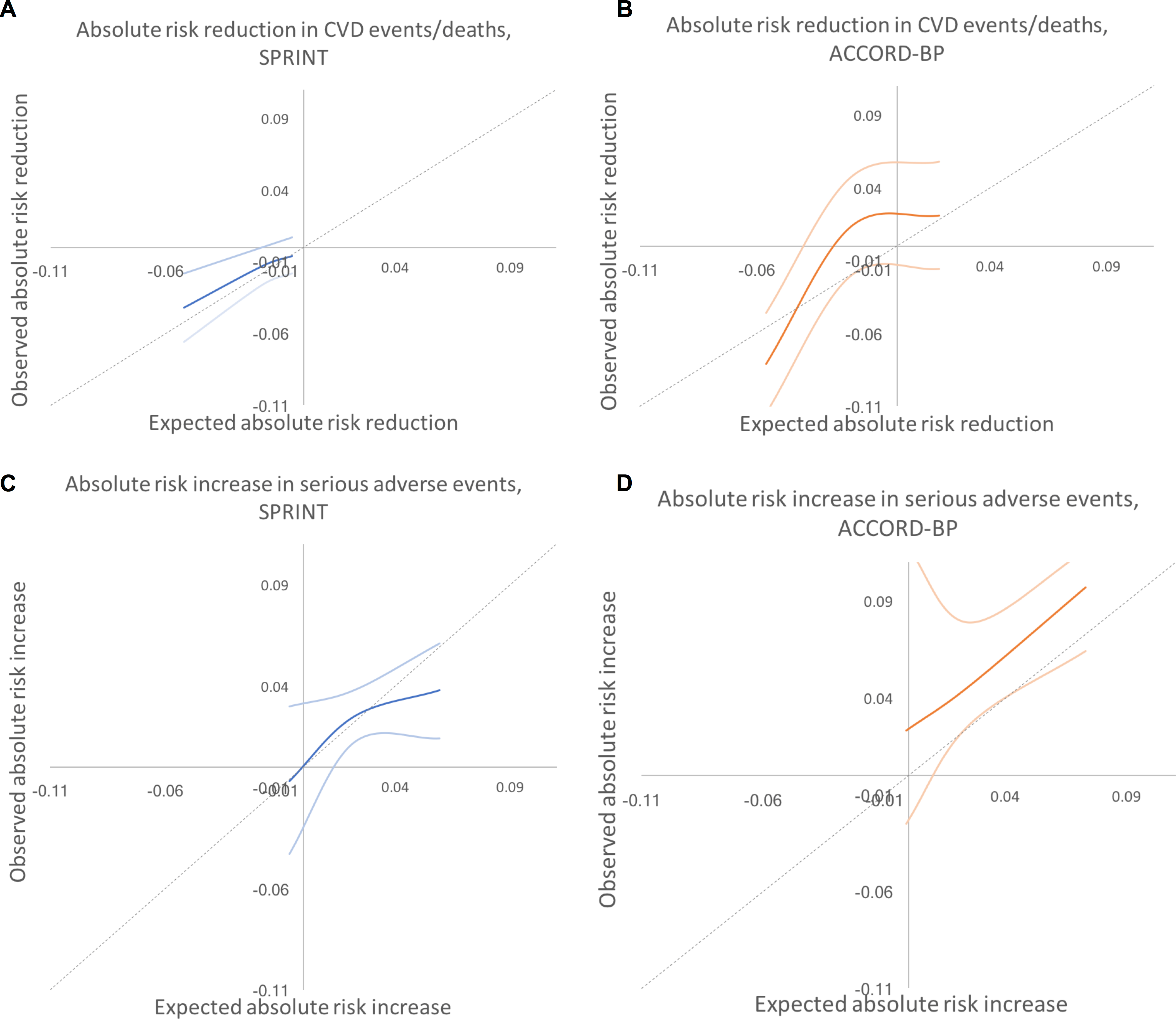 Predicted versus observed absolute risk differences in benefit and harm among SPRINT and ACCORD-BP trial participant subgroups, using predictions from the elastic net regularization model.